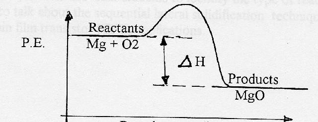 Exothermic And Endothermic Changes
