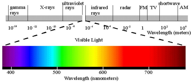 How To Verify The Relationship Between Wavelength And Frequency Of Light
